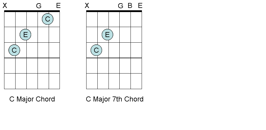 C major and C major 7th chords