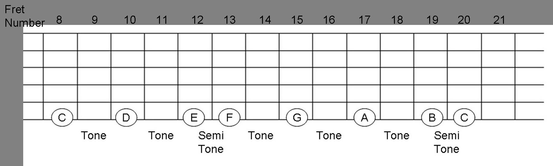 C Major on guitar fretboard