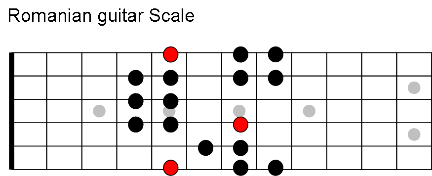 exotic guitar scales
